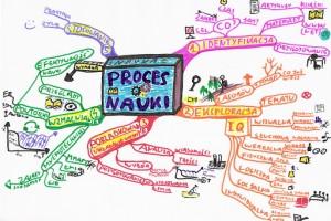 Maturzysto, Studencie - ucz się z mapą myśli